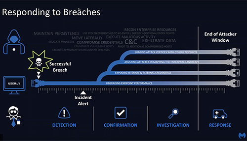Improving Cyber Defensive Postures | Breaches are Certain, Impact is Not